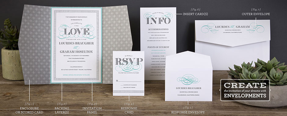 Getting Started with Invitations - Anatomy of an Invitation